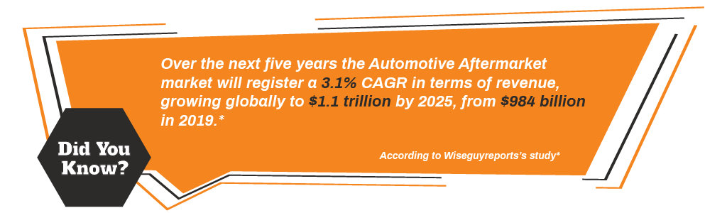According to Wiseguyreports's study, over the next five years the Automotive Aftermarket market will register a 3.1% CAGR in terms of revenue, growing globally to $1.1 trillion by 2025, from $984 billion in 2019.
