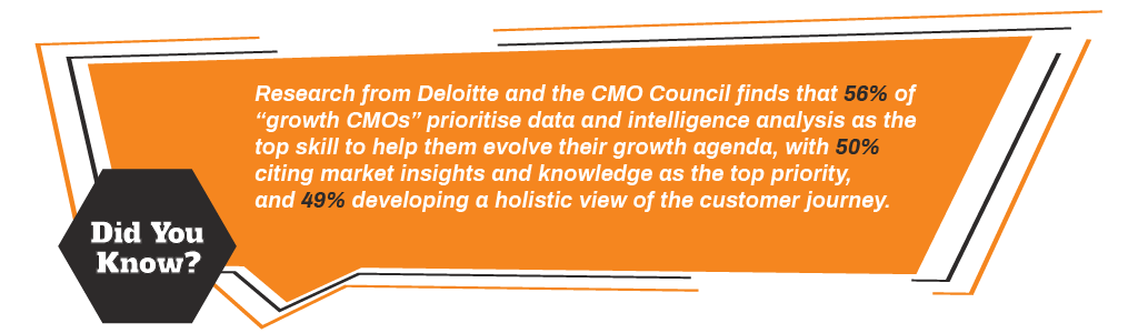 "Research from Deloitte and the CMO Council finds that 56% of ""growth CMOs"" prioritise data and intelligence analysis as the top skill to help them evolve their growth agenda, with 50% citing market insights and knowledge as the top priority, and 49% developing a holistic view of the customer journey."