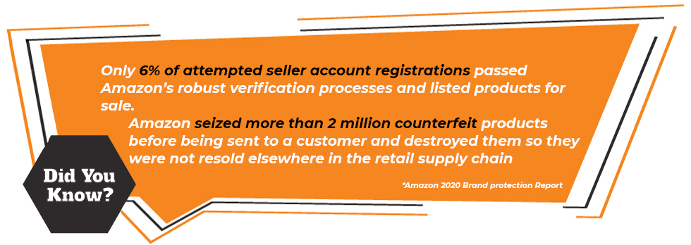 Only 6% of attempted seller account registrations passed Amazon's robust verification processes and listed products for sale. Amazon seized more than 2 million counterfeit products before being sent to a customer and destroyed them so they were not resold elsewhere in the retail supply chain *Amazon 2020 Brand protection Report